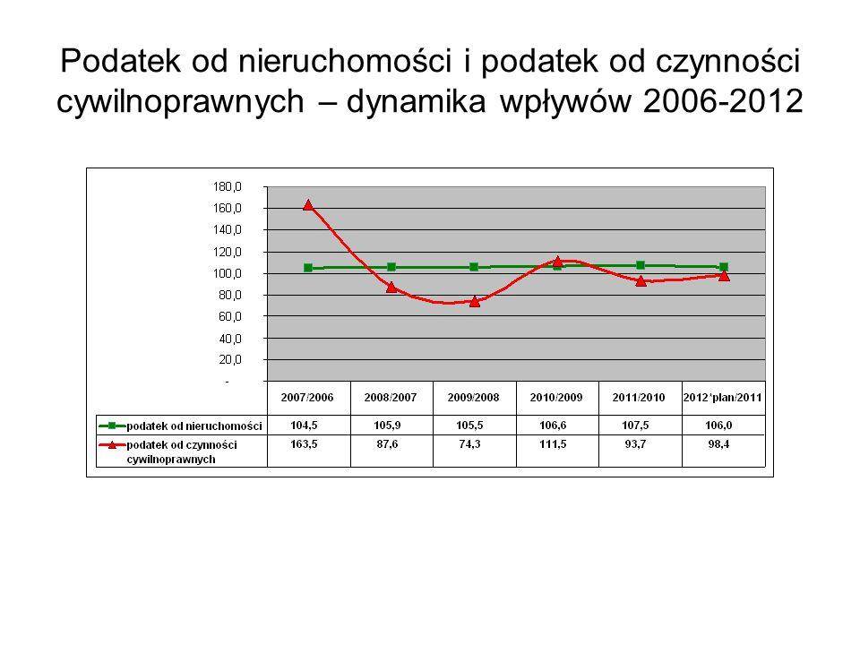 Struktura wpływów z podatku od nieruchomości wg typów gmin w 2011 r.