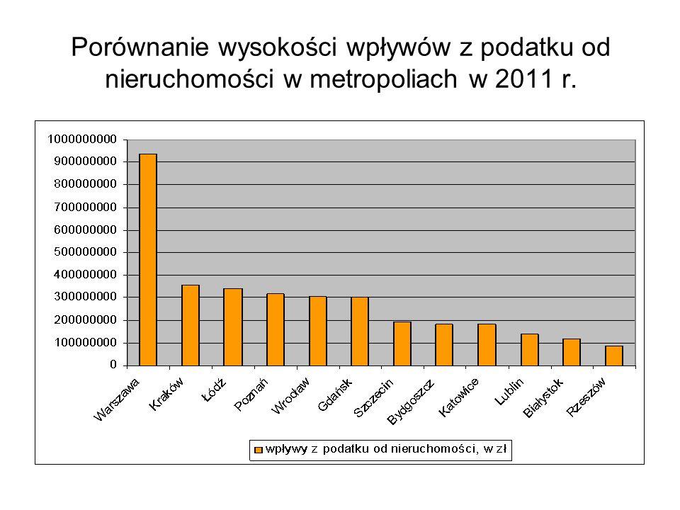Porównanie wysokości wpływów z podatku od nieruchomości w metropoliach w 2011 r.