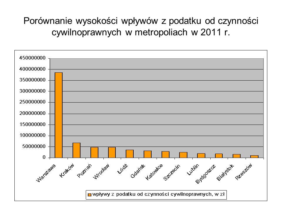 Porównanie wysokości wpływów z podatku od czynności cywilnoprawnych w metropoliach w 2011 r.
