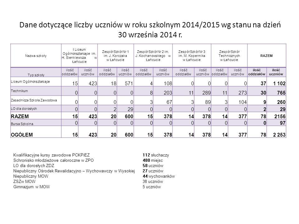 Dane dotyczące liczby uczniów w roku szkolnym 2014/2015 wg stanu na dzień 30 września 2014 r.