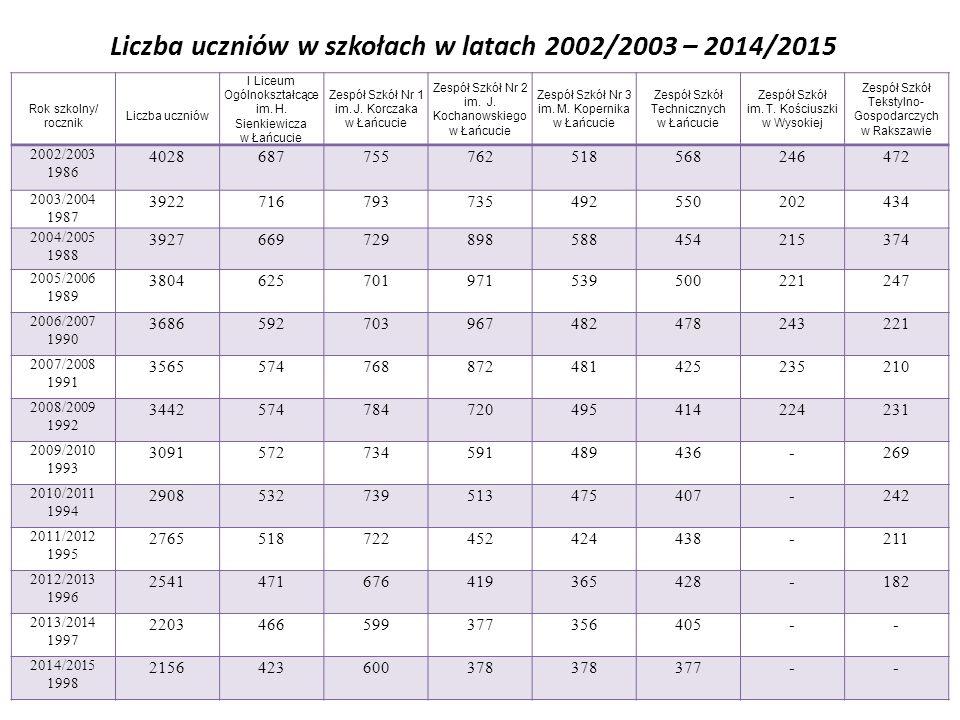 Liczba uczniów w szkołach w latach 2002/2003 – 2014/2015 Rok szkolny/ rocznik Liczba uczniów I Liceum Ogólnokształcące im.
