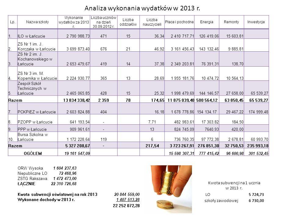 Analiza wykonania wydatków w 2013 r. Lp.Nazwa szkoły Wykonanie wydatków za 2013 r.