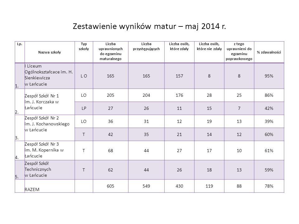 Zestawienie wyników matur – maj 2014 r. Lp.