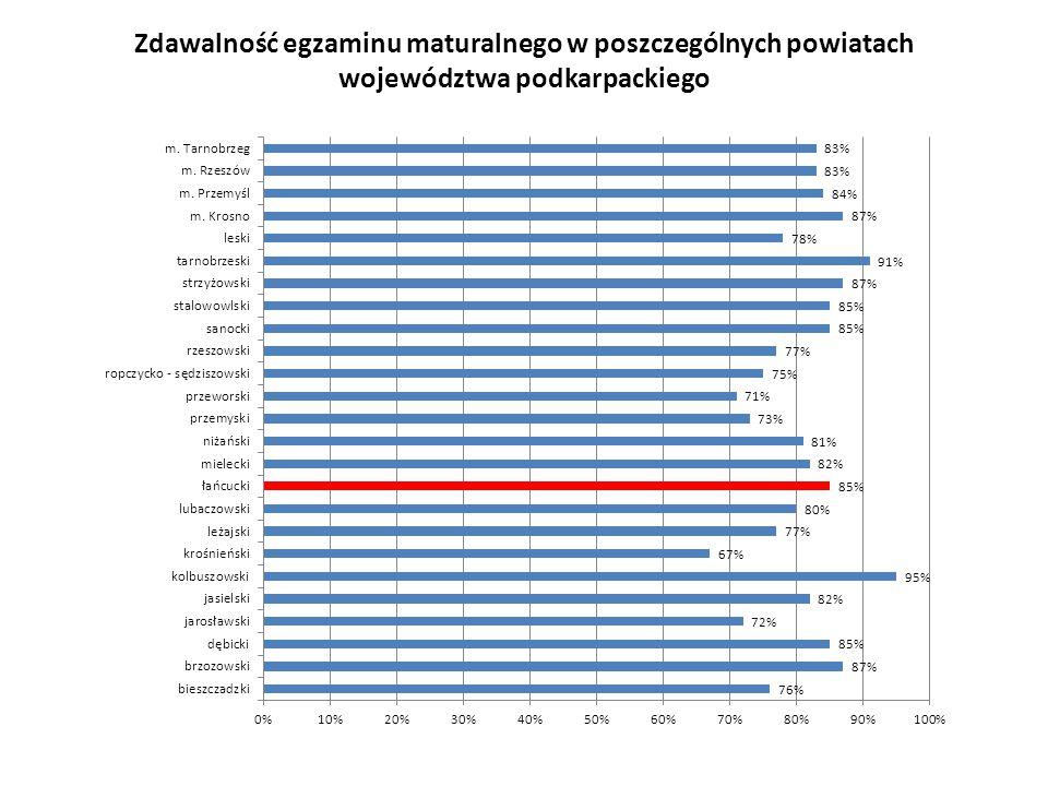 Zdawalność egzaminu maturalnego w poszczególnych powiatach województwa podkarpackiego