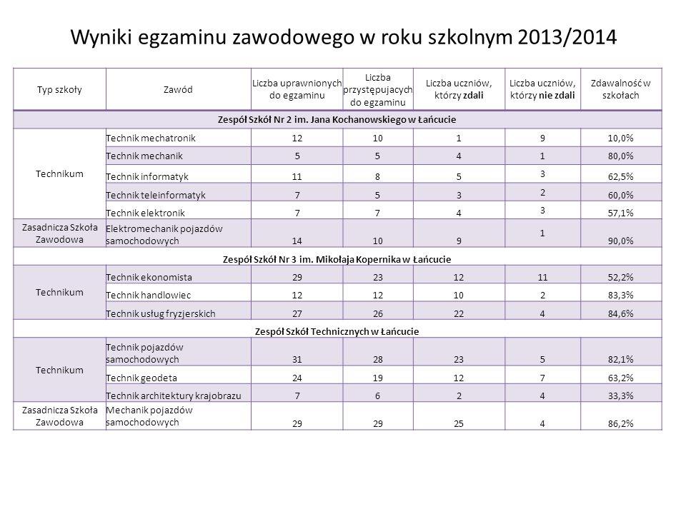 Wyniki egzaminu zawodowego w roku szkolnym 2013/2014 Typ szkołyZawód Liczba uprawnionych do egzaminu Liczba przystępujacych do egzaminu Liczba uczniów, którzy zdali Liczba uczniów, którzy nie zdali Zdawalność w szkołach Zespół Szkół Nr 2 im.