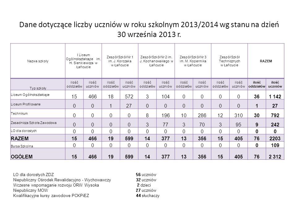 Dane dotyczące liczby uczniów w roku szkolnym 2013/2014 wg stanu na dzień 30 września 2013 r.