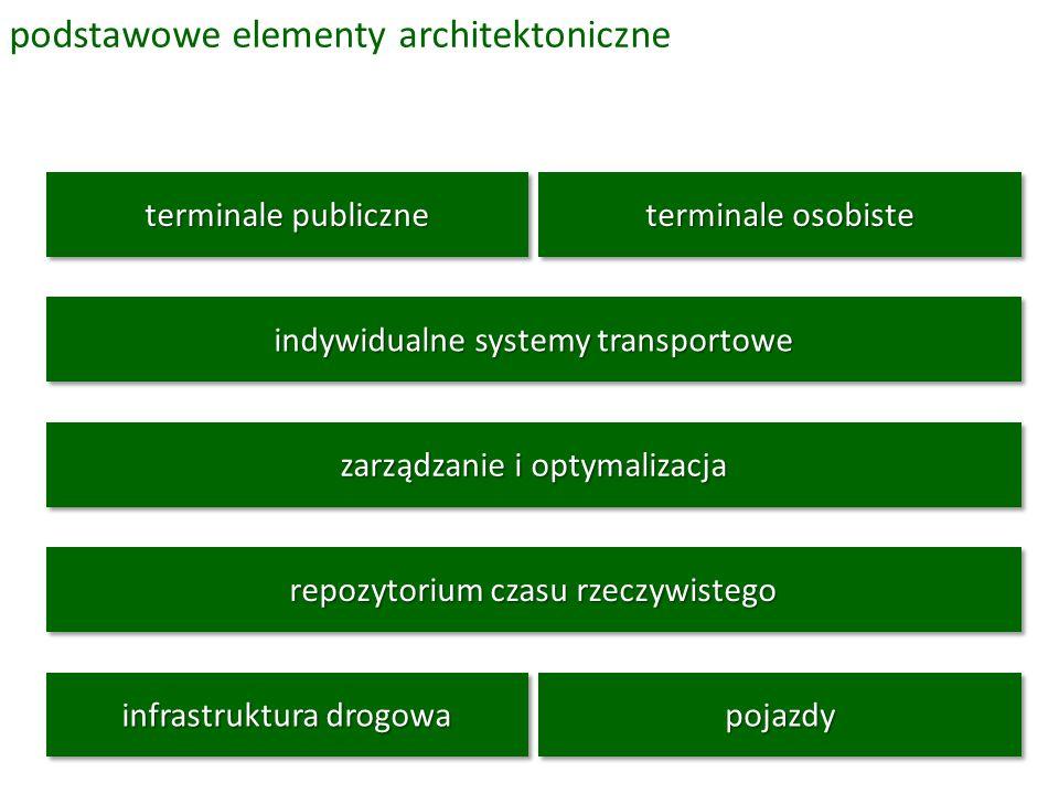 podstawowe elementy architektoniczne pojazdypojazdy infrastruktura drogowa terminale publiczne terminale osobiste repozytorium czasu rzeczywistego indywidualne systemy transportowe zarządzanie i optymalizacja