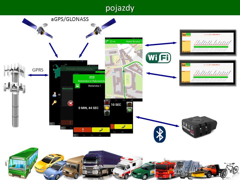 terminal pokładowy pojazdu raportowanie do repozytorium o stanie pojazdu – zawsze, cyklicznie lub przy zmianie; pozycja z odbiornika GPS/GLONASS i orientacja z kompasu; bieżące parametry eksploatacyjne pojazdu: szybkość, obroty silnika, stan paliwa, przyspieszenia, … z urządzenia OBD w pojeździe; komunikacja między kierowcą a jego dyspozytorem + według zdarzeń; wymiana komunikatów z pre-definiowanego repertuaru; bezpośrednia komunikacja głosowa: GPRS lub VOIP; raportowanie o wykonywaniu kolejnych elementów zlecenia + według zdarzeń; opuszczenie przystanku przez autobus; zakończenie zlecenia – gotowość na kolejne; serwowanie informacji do komputerów w ekranach informacji pasażerskiej; raportowanie o przekroczeniach parametrów eksploatacji, zlecenia + według zdarzeń; prędkość, obroty silnika, poziom paliwa, …; przyspieszenia – komfort pasażerów; odchylania czasowe od czasów w zleceniu; oddalenia od trasy wyznaczonej przez zlecenie; asystowanie kierowcy w wykonywaniu zleceń – zawsze, jeden z ekranów; wskaźniki czasowe pochodzące ze zlecenia – czas do najbliższego przystanku; wsparcie nawigacyjne – trasa zlecenia, ograniczenia, … ; terminal pokładowy pojazdu raportowanie do repozytorium o stanie pojazdu – zawsze, cyklicznie lub przy zmianie; pozycja z odbiornika GPS/GLONASS i orientacja z kompasu; bieżące parametry eksploatacyjne pojazdu: szybkość, obroty silnika, stan paliwa, przyspieszenia, … z urządzenia OBD w pojeździe; komunikacja między kierowcą a jego dyspozytorem + według zdarzeń; wymiana komunikatów z pre-definiowanego repertuaru; bezpośrednia komunikacja głosowa: GPRS lub VOIP; raportowanie o wykonywaniu kolejnych elementów zlecenia + według zdarzeń; opuszczenie przystanku przez autobus; zakończenie zlecenia – gotowość na kolejne; serwowanie informacji do komputerów w ekranach informacji pasażerskiej; raportowanie o przekroczeniach parametrów eksploatacji, zlecenia + według zdarzeń; prędkość, obroty silnika, poziom paliwa, …; przyspieszenia – komfort pasażerów