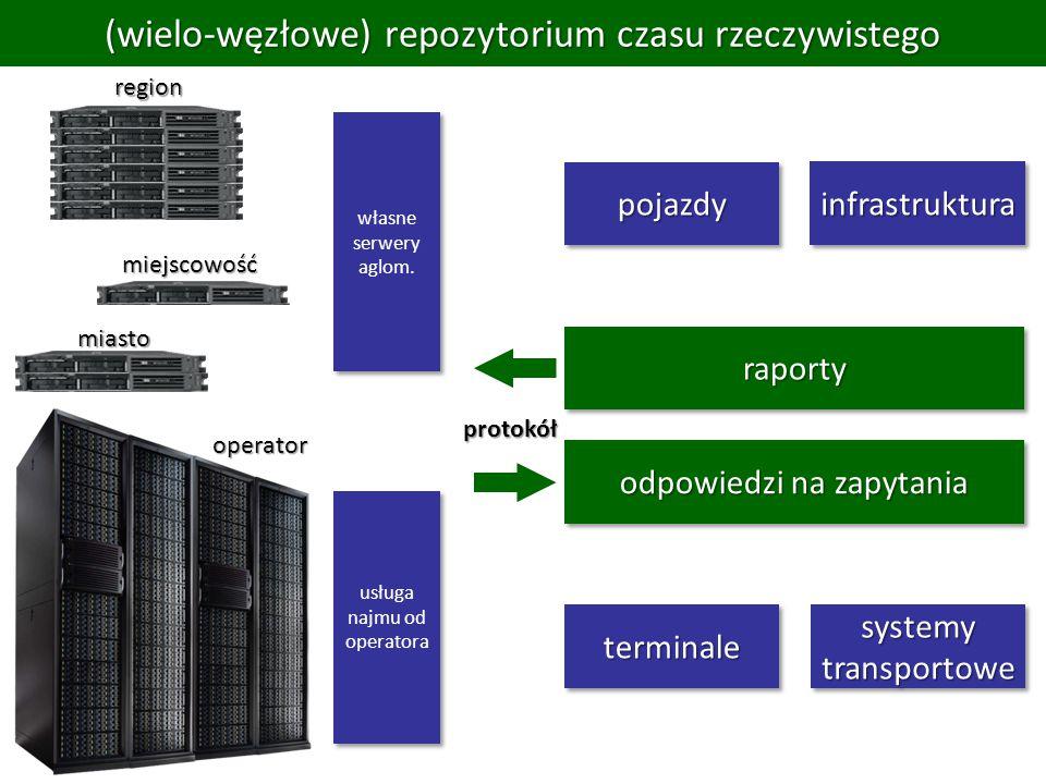 (wielo-węzłowe) repozytorium czasu rzeczywistego pojazdypojazdy odpowiedzi na zapytania raportyraporty usługa najmu od operatora terminaleterminale własne serwery aglom.