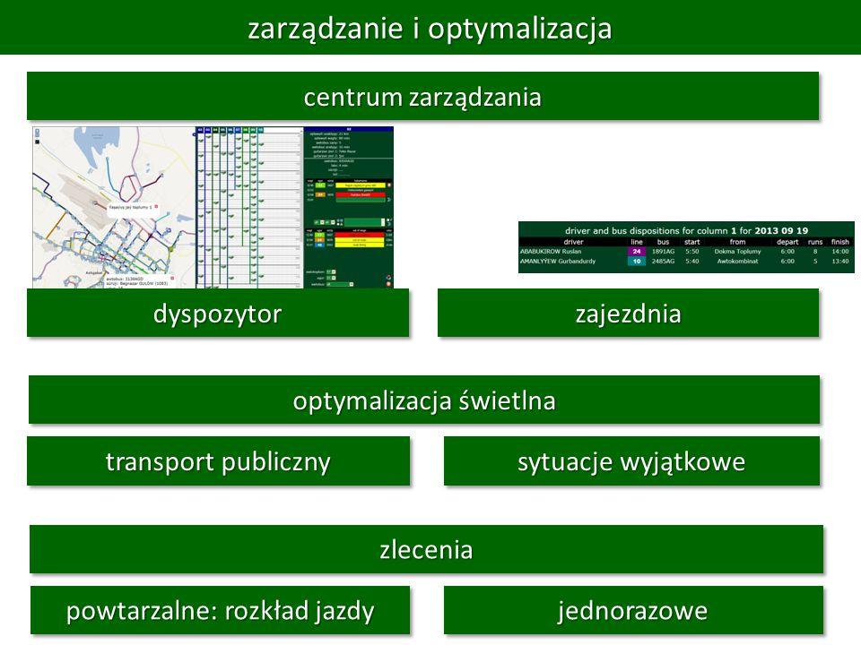 zarządzanie i optymalizacja optymalizacja świetlna powtarzalne: rozkład jazdy zleceniazlecenia jednorazowejednorazowe sytuacje wyjątkowe transport publiczny centrum zarządzania dyspozytordyspozytorzajezdniazajezdnia