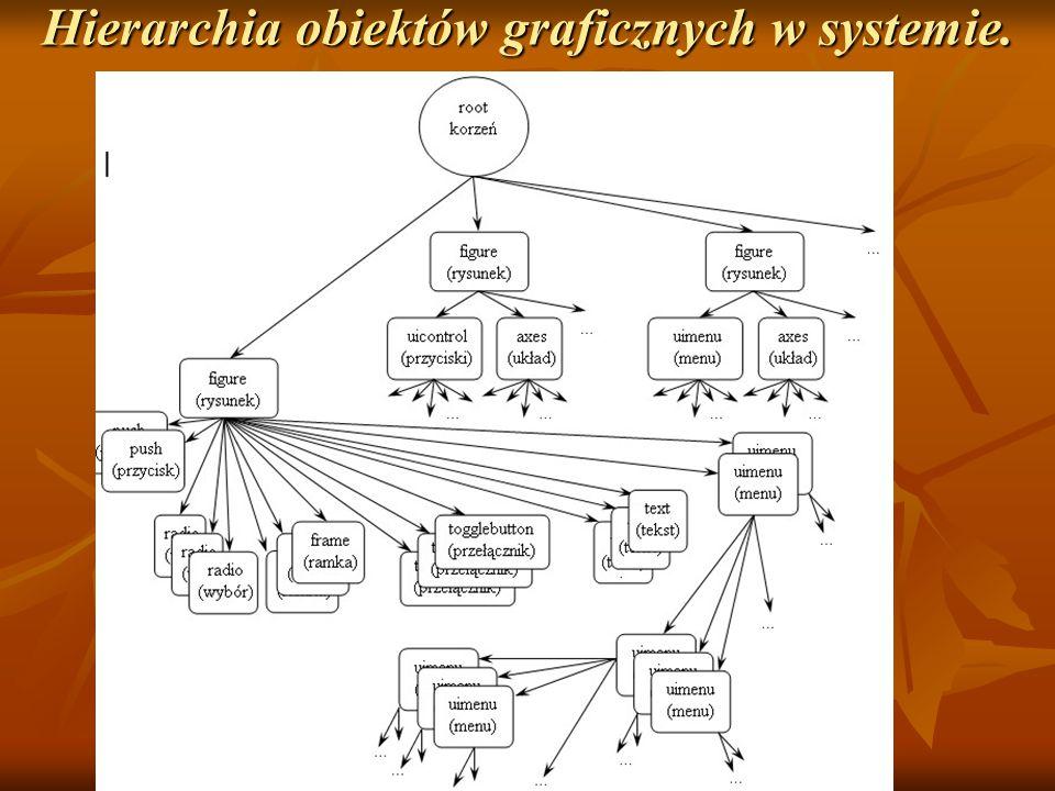 Hierarchia obiektów graficznych w systemie.