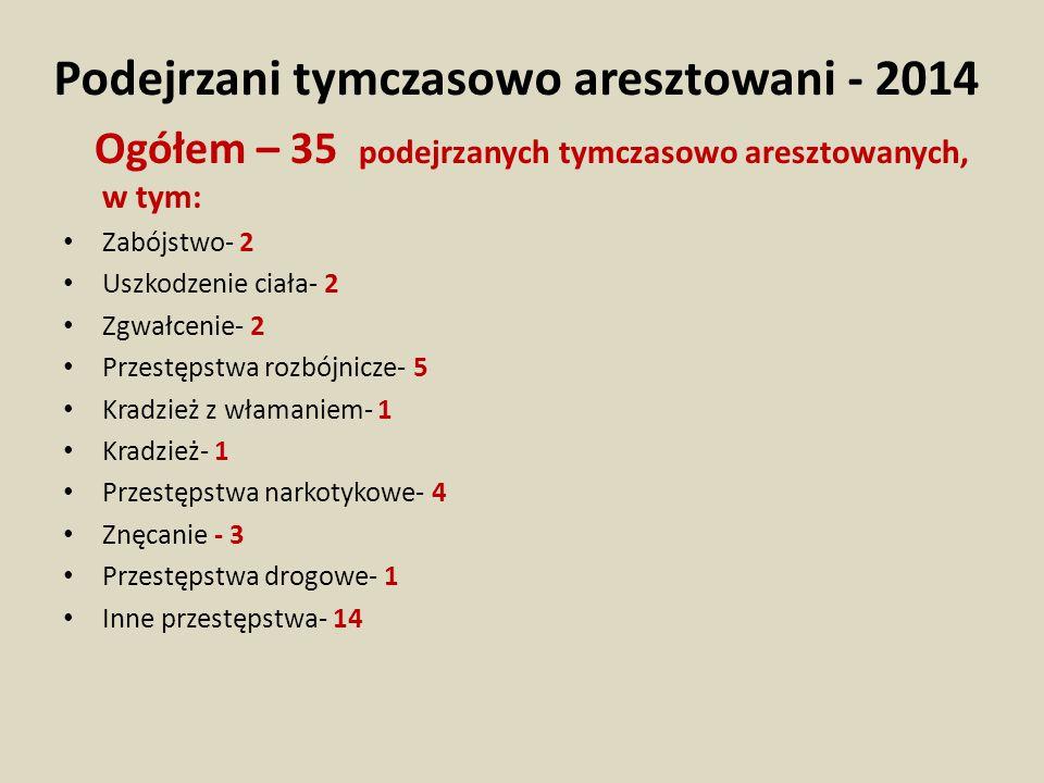 Podejrzani tymczasowo aresztowani - 2014 Ogółem – 35 podejrzanych tymczasowo aresztowanych, w tym: Zabójstwo- 2 Uszkodzenie ciała- 2 Zgwałcenie- 2 Prz