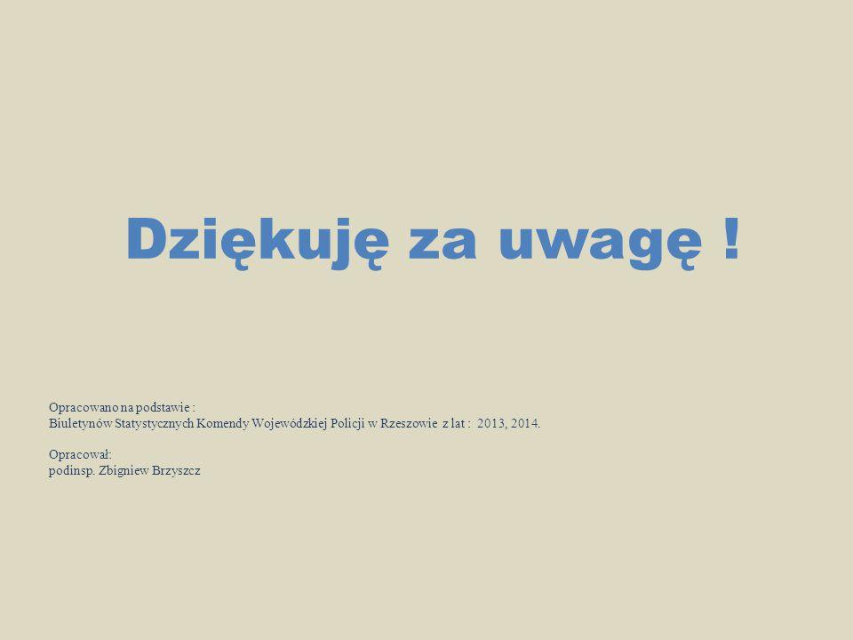 Dziękuję za uwagę ! Opracowano na podstawie : Biuletynów Statystycznych Komendy Wojewódzkiej Policji w Rzeszowie z lat : 2013, 2014. Opracował: podins