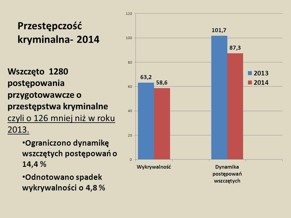 Przestępczość kryminalna- 2014 Wszczęto 1280 postępowania przygotowawcze o przestępstwa kryminalne czyli o 126 mniej niż w roku 2013. Ograniczono dyna