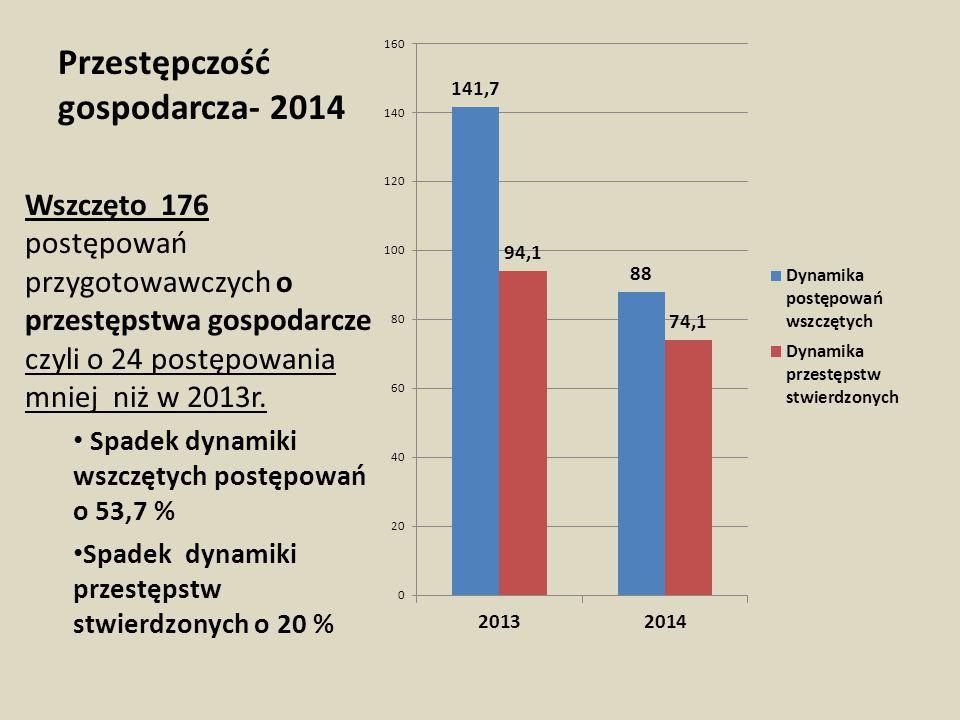 Zabójstwo - 2014  Wszczęto 2 postępowania przygotowawcze o zabójstwo przy takiej samej liczbie wszczęć w 2013r.
