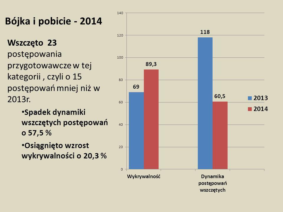 Bójka i pobicie - 2014 Wszczęto 23 postępowania przygotowawcze w tej kategorii, czyli o 15 postępowań mniej niż w 2013r. Spadek dynamiki wszczętych po