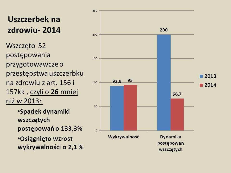 Uszczerbek na zdrowiu- 2014 Wszczęto 52 postępowania przygotowawcze o przestępstwa uszczerbku na zdrowiu z art. 156 i 157kk, czyli o 26 mniej niż w 20