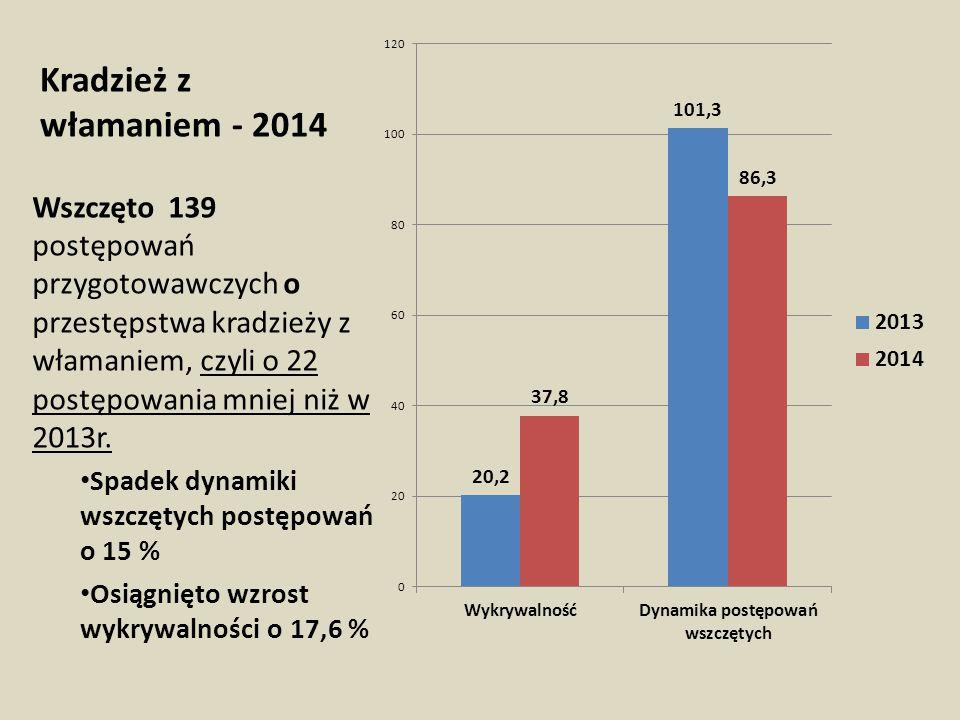 Kradzież z włamaniem - 2014 Wszczęto 139 postępowań przygotowawczych o przestępstwa kradzieży z włamaniem, czyli o 22 postępowania mniej niż w 2013r.