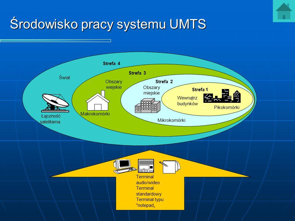 Środowisko pracy systemu UMTS Łączność satelitarna Strefa 4 Świat Obszary wiejskie Strefa 3 Makrokomórki Mikrokomórki Obszary miejskie Strefa 2 Pikoko