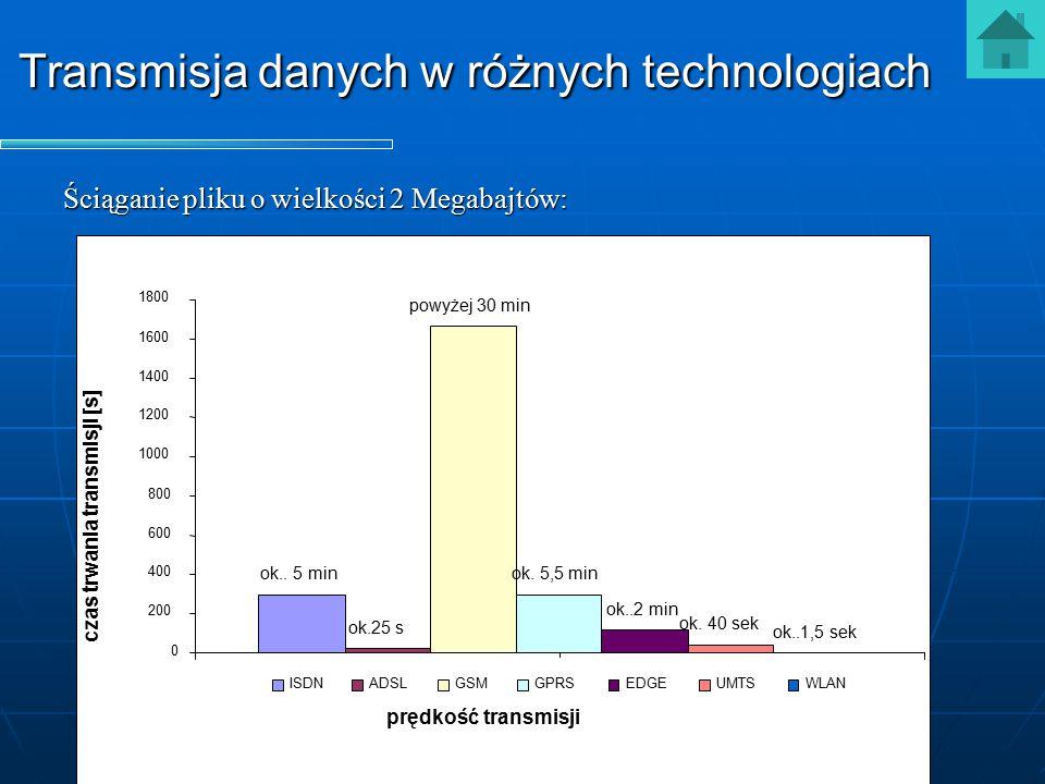 Transmisja danych w różnych technologiach ok.. 5 min ok.25 s powyżej 30 min ok. 5,5 min ok..2 min ok. 40 sek ok..1,5 sek 0 200 400 600 800 1000 1200 1