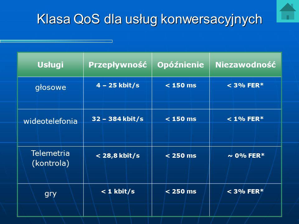 Klasa QoS dla usług konwersacyjnych UsługiPrzepływnośćOpóźnienieNiezawodność głosowe 4 – 25 kbit/s< 150 ms< 3% FER* wideotelefonia 32 – 384 kbit/s< 15