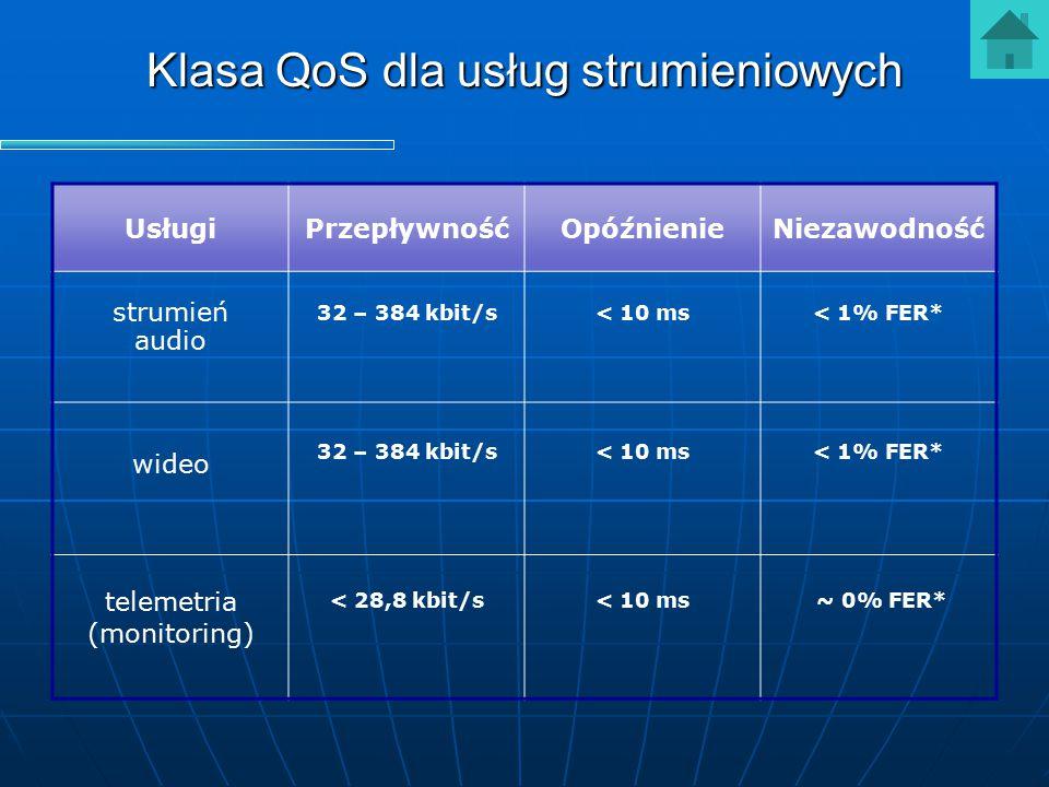 Klasa QoS dla usług strumieniowych UsługiPrzepływnośćOpóźnienieNiezawodność strumień audio 32 – 384 kbit/s< 10 ms< 1% FER* wideo 32 – 384 kbit/s< 10 m