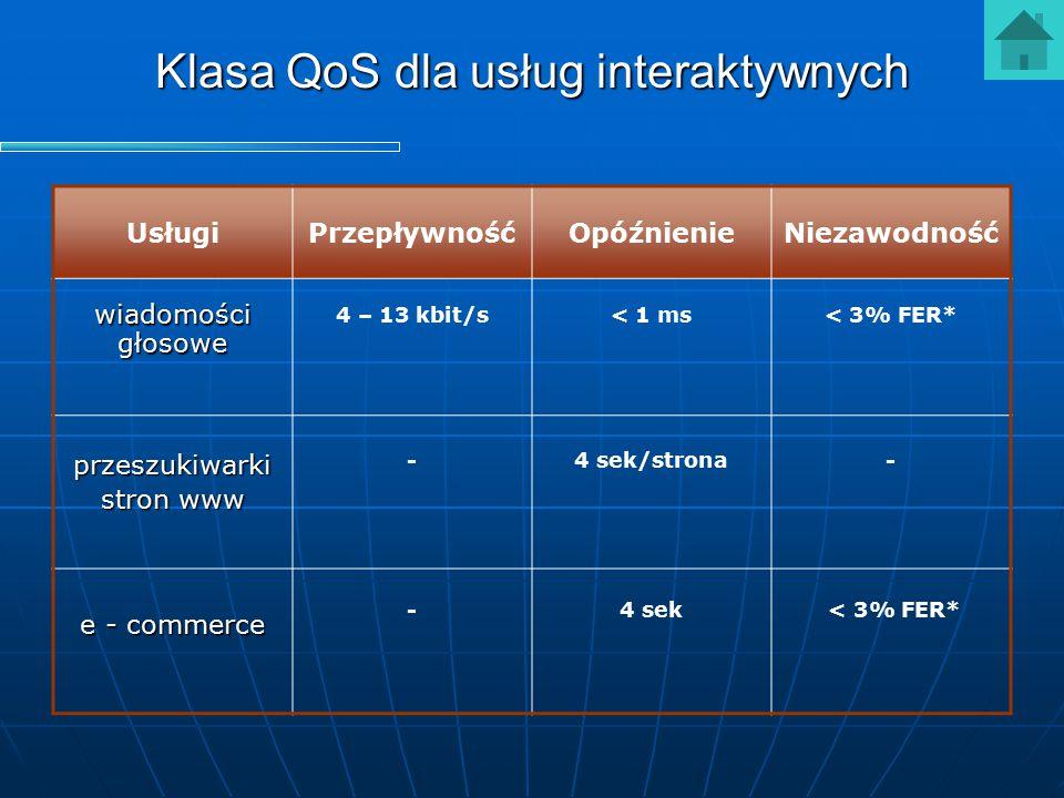 Klasa QoS dla usług interaktywnych UsługiPrzepływnośćOpóźnienieNiezawodność wiadomościgłosowe 4 – 13 kbit/s< 1 ms< 3% FER* przeszukiwarki stron www -4