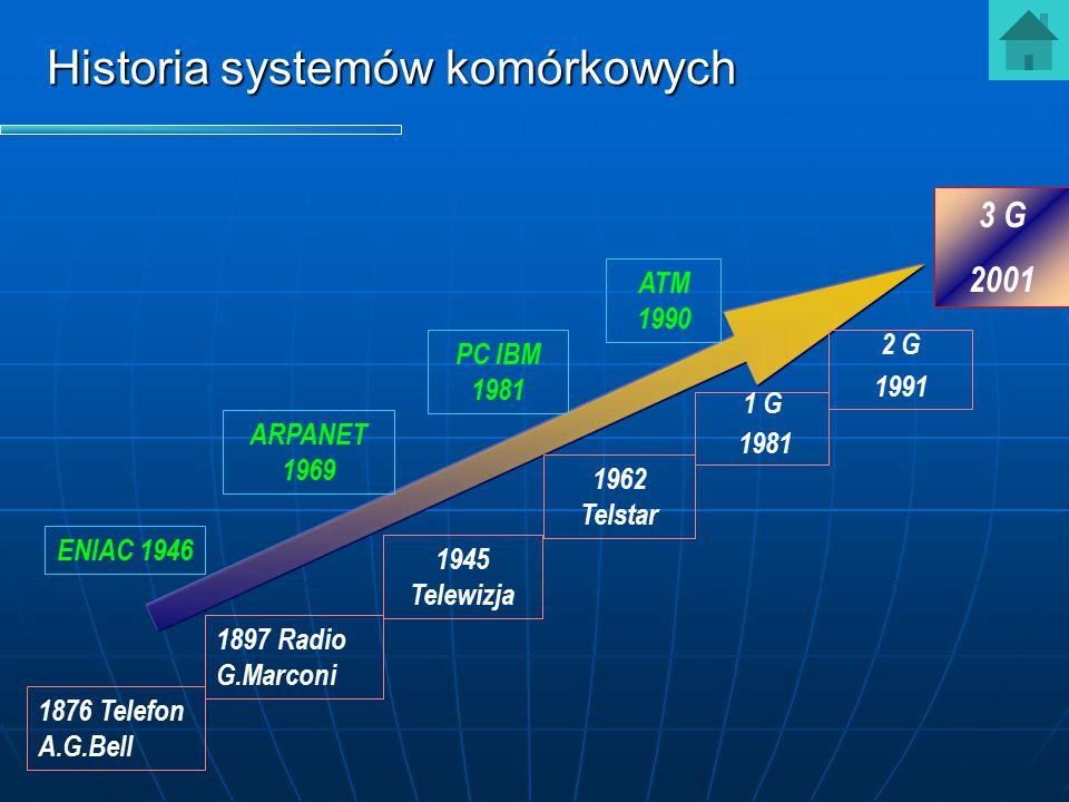 Historia systemów komórkowych 1876 Telefon A.G.Bell 1962 Telstar 1897 Radio G.Marconi 1945 Telewizja 2 G 1991 3 G 2001 1 G 1981 ENIAC 1946 ARPANET 196