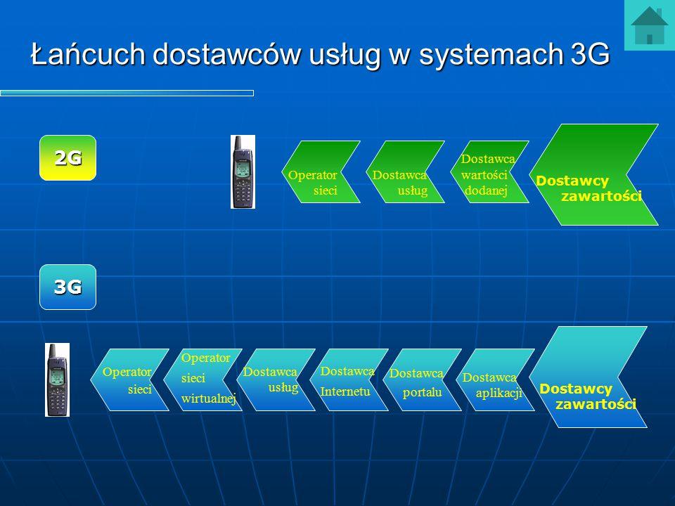 Łańcuch dostawców usług w systemach 3G Dostawcy zawartości Dostawca usług Operator sieci Dostawca wartości dodanej Operator sieci Dostawca usług Dosta