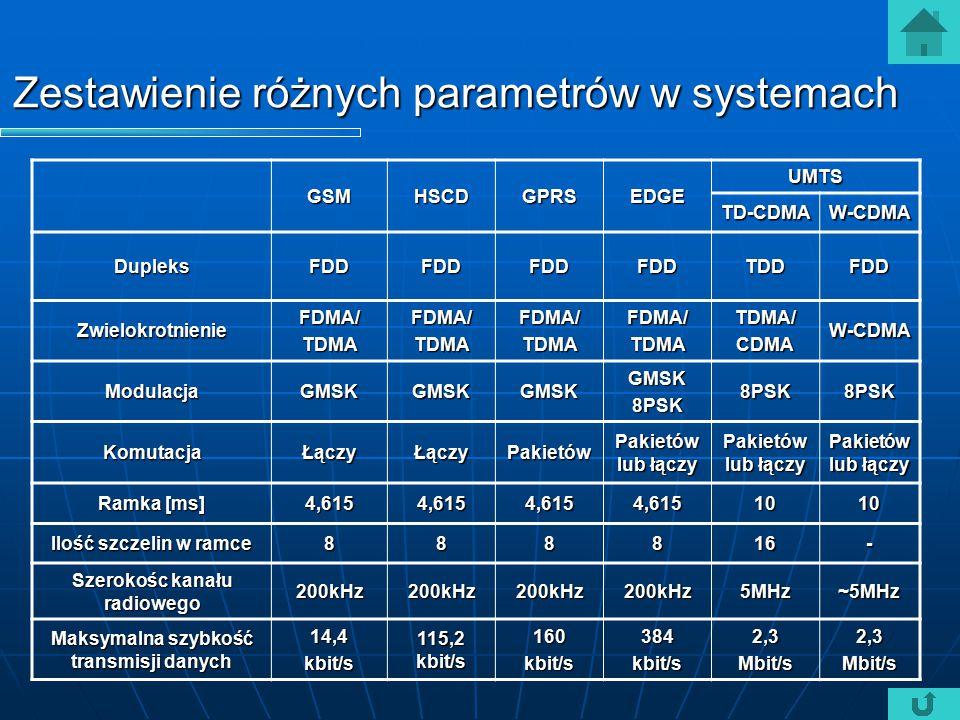 Zestawienie różnych parametrów w systemach GSMHSCDGPRSEDGE UMTS TD-CDMAW-CDMA DupleksFDDFDDFDDFDDTDDFDD ZwielokrotnienieFDMA/TDMAFDMA/TDMAFDMA/TDMAFDM