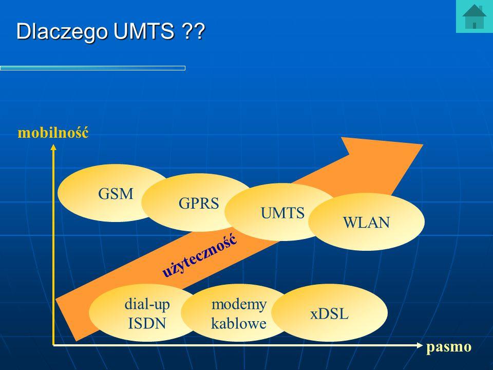 Dlaczego UMTS ?? użyteczność pasmo mobilność dial-up ISDN modemy kablowe xDSL GSM GPRS UMTS WLAN