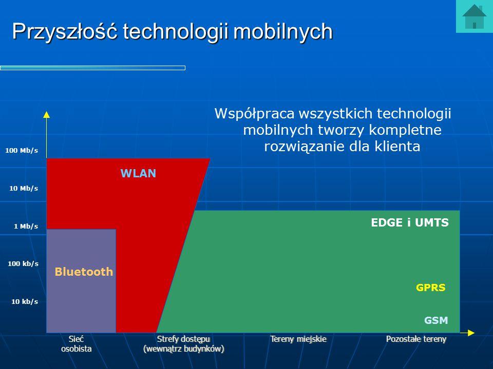 Przyszłość technologii mobilnych 10 kb/s 100 kb/s 1 Mb/s 10 Mb/s 100 Mb/s Sieć osobista Sieć osobista Strefy dostępu (wewnątrz budynków) Strefy dostęp