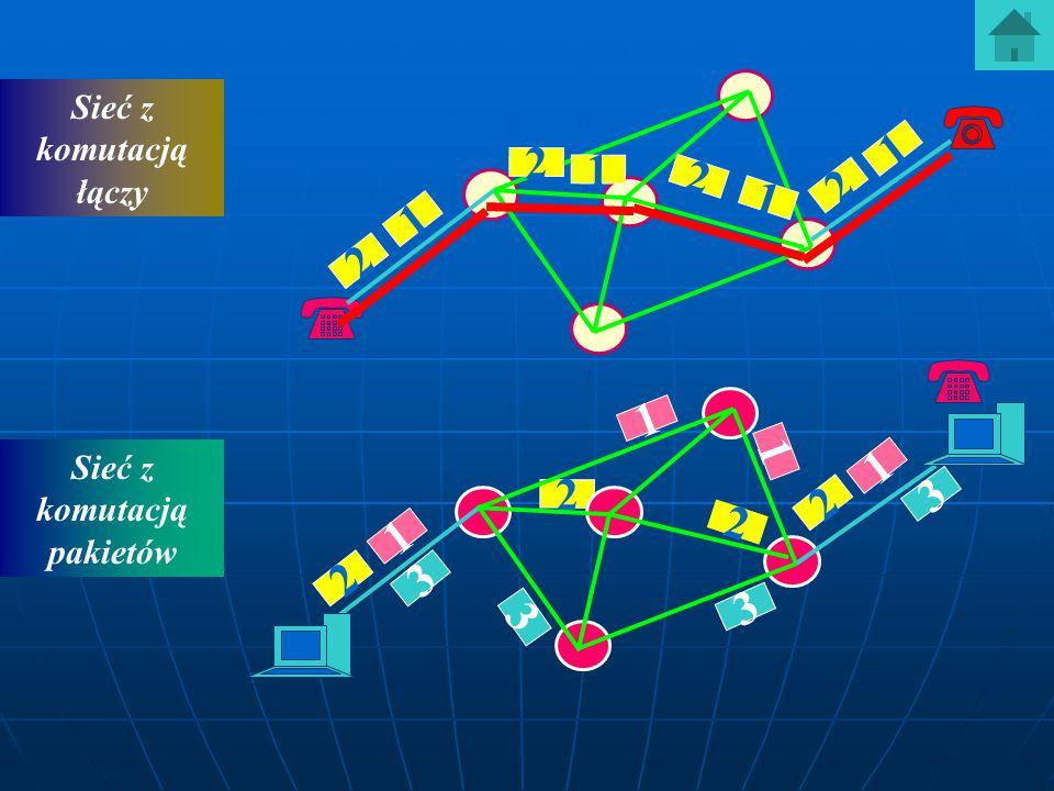 Sieć z komutacją łączy Sieć z komutacją pakietów 1 1 1 1 2 2 2 2 1 2 1 2 1 2 1 2 3 3 3 3