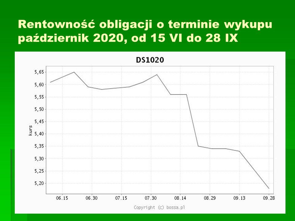 Rentowność obligacji o terminie wykupu październik 2020, od 15 VI do 28 IX