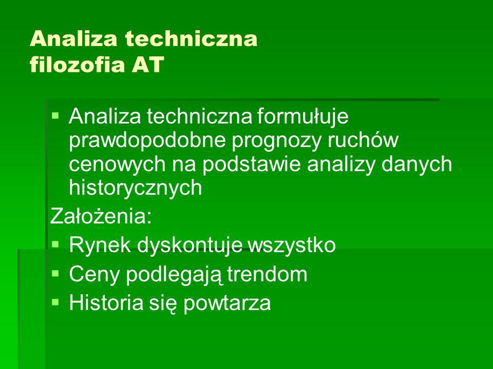 Analiza techniczna filozofia AT   Analiza techniczna formułuje prawdopodobne prognozy ruchów cenowych na podstawie analizy danych historycznych Zało