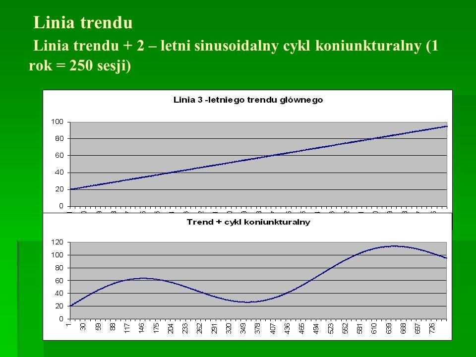 Linia trendu Linia trendu + 2 – letni sinusoidalny cykl koniunkturalny (1 rok = 250 sesji)