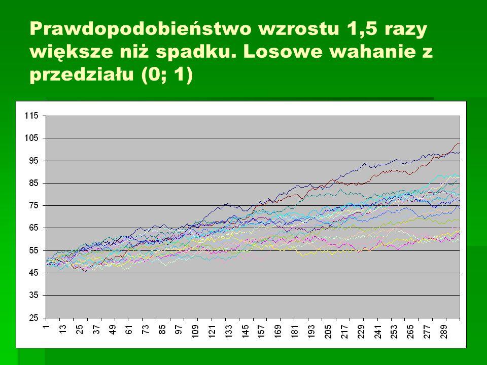 Prawdopodobieństwo wzrostu 1,5 razy większe niż spadku. Losowe wahanie z przedziału (0; 1)