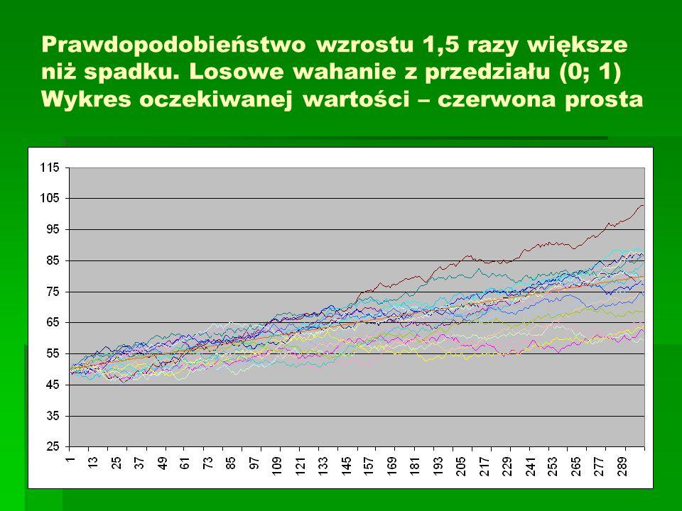 Prawdopodobieństwo wzrostu 1,5 razy większe niż spadku. Losowe wahanie z przedziału (0; 1) Wykres oczekiwanej wartości – czerwona prosta