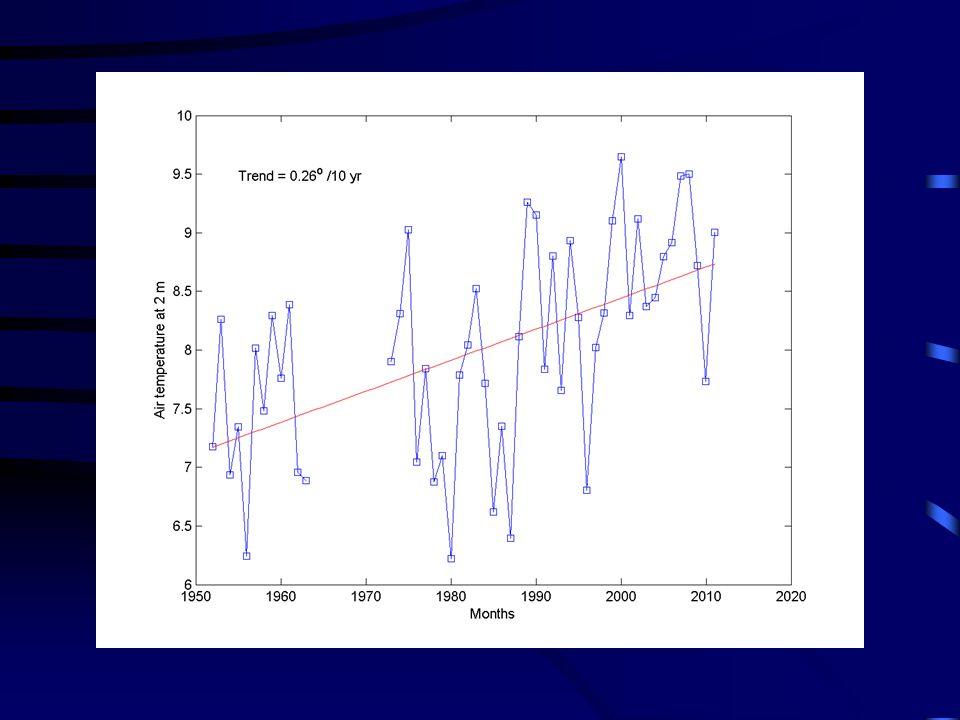 8/13/2015 Krzysztof Markowicz kmark@igf.fuw.edu.pl Obserwuje się rosnący trend prędkości wiatru i silniejszą cyrkulację strefowa.