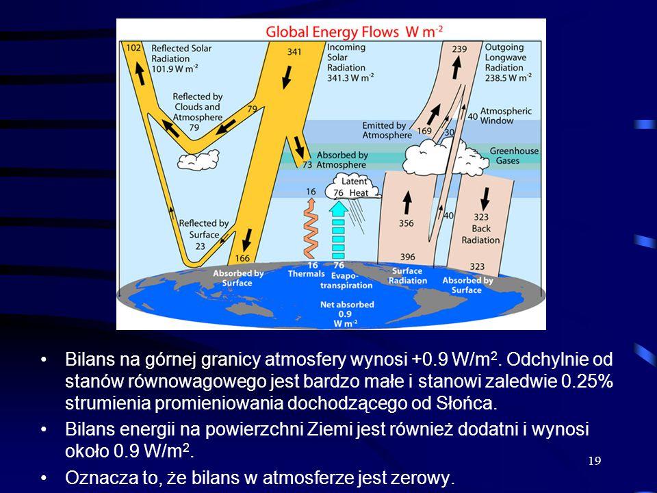 Bilans na górnej granicy atmosfery wynosi +0.9 W/m 2. Odchylnie od stanów równowagowego jest bardzo małe i stanowi zaledwie 0.25% strumienia promienio