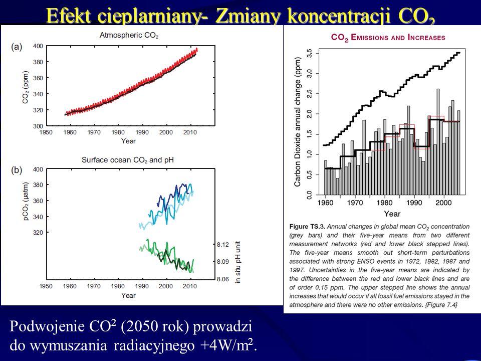 Efekt cieplarniany- Zmiany koncentracji CO 2 Podwojenie CO 2 (2050 rok) prowadzi do wymuszania radiacyjnego +4W/m 2.