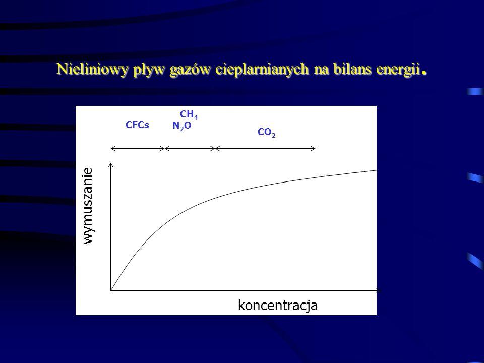 Nieliniowy pływ gazów cieplarnianych na bilans energii. koncentracja wymuszanie CFCs CH 4 N 2 O CO 2