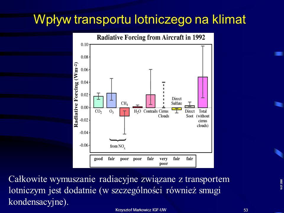 19.07.2005 Krzysztof Markowicz IGF-UW Wpływ transportu lotniczego na klimat IPCC 1999 53 Całkowite wymuszanie radiacyjne związane z transportem lotnic