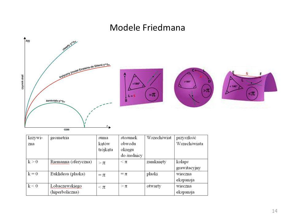 Modele Friedmana 14