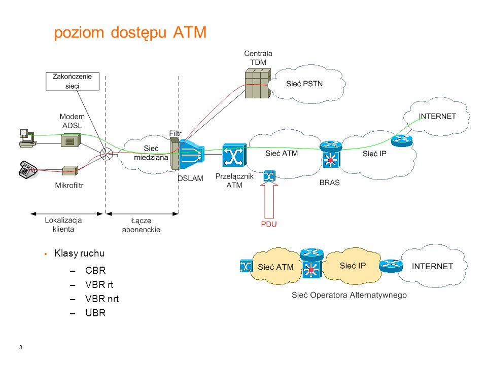4 poziom dostępu IP Zarządzany