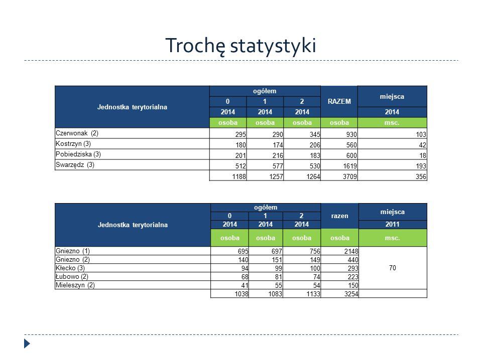 Trochę statystyki Jednostka terytorialna ogółem RAZEM miejsca 012 2014 osoba msc. Czerwonak (2) 295290345930103 Kostrzyn (3) 18017420656042 Pobiedzisk