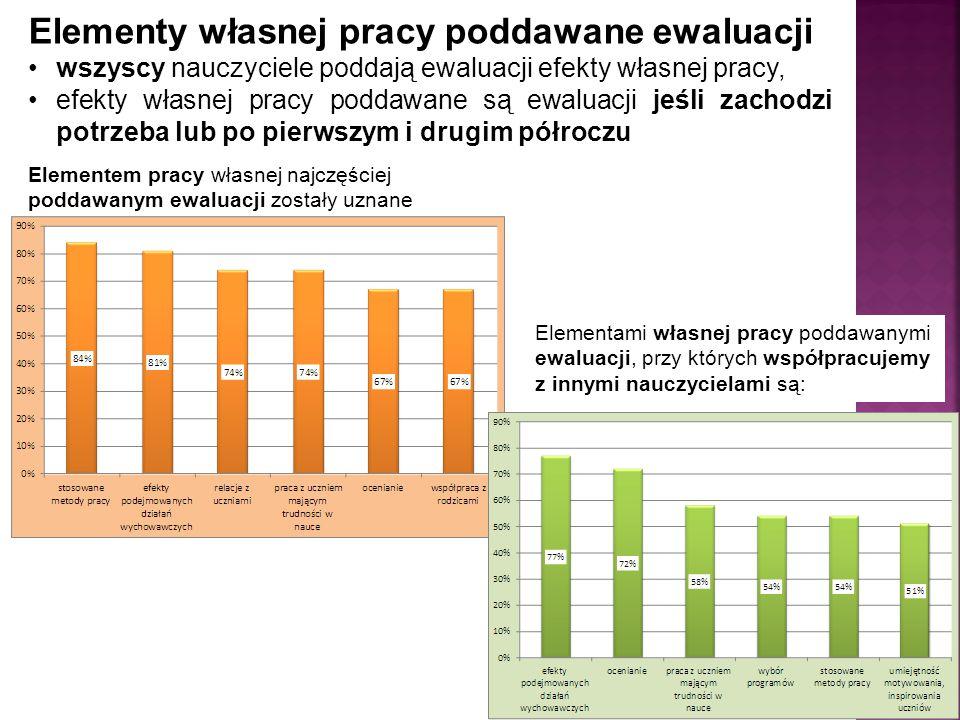 Zmiany dotyczące przebiegu procesów edukacyjnych następujące w wyniku współpracy z innymi nauczycielami