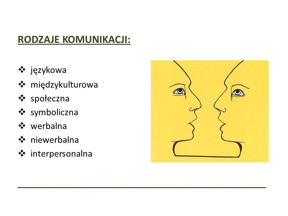 RODZAJE KOMUNIKACJI:  językowa  międzykulturowa  społeczna  symboliczna  werbalna  niewerbalna  interpersonalna _______________________________