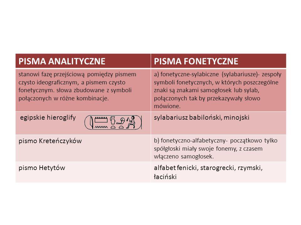 PISMA ANALITYCZNEPISMA FONETYCZNE stanowi fazę przejściową pomiędzy pismem czysto ideograficznym, a pismem czysto fonetycznym. słowa zbudowane z symbo