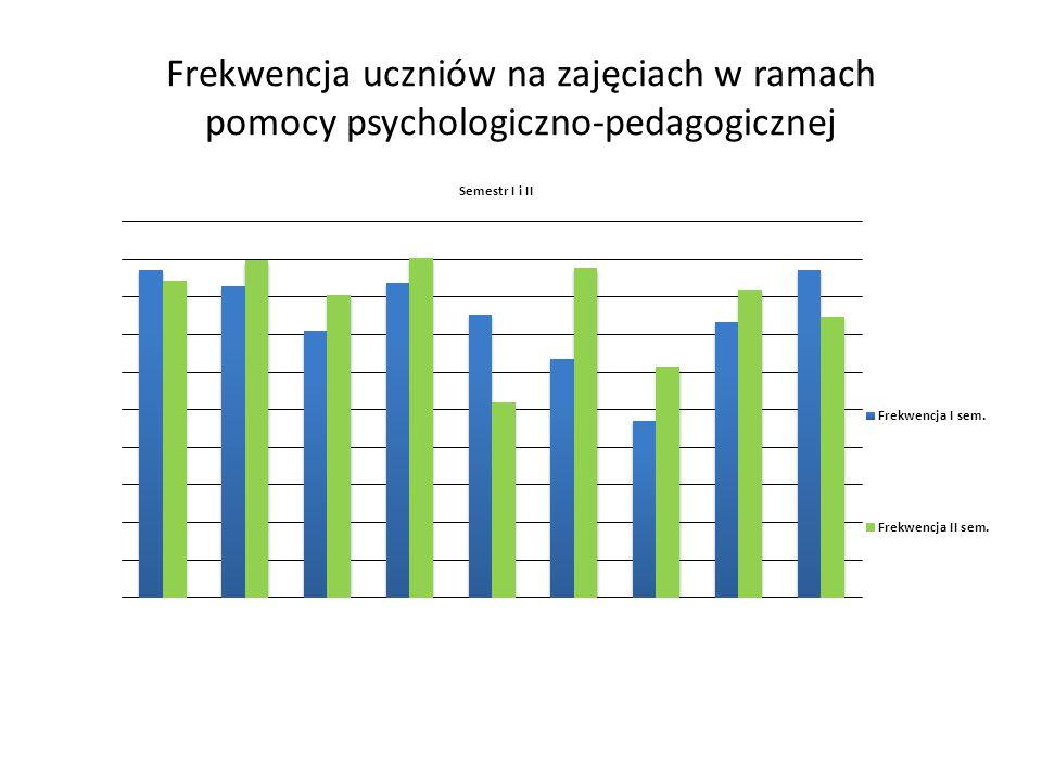 Frekwencja uczniów na zajęciach w ramach pomocy psychologiczno-pedagogicznej